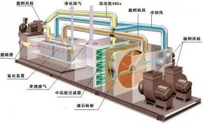 浅谈沸石转轮浓缩技术+项目案例鉴赏